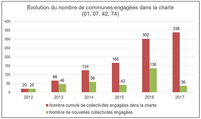 evolution du nombre de communes engagées